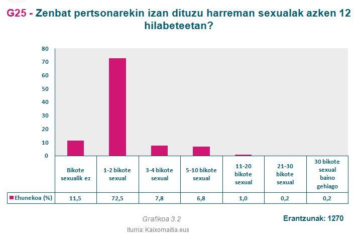 g25_bikote-sexualak-azken-urtean