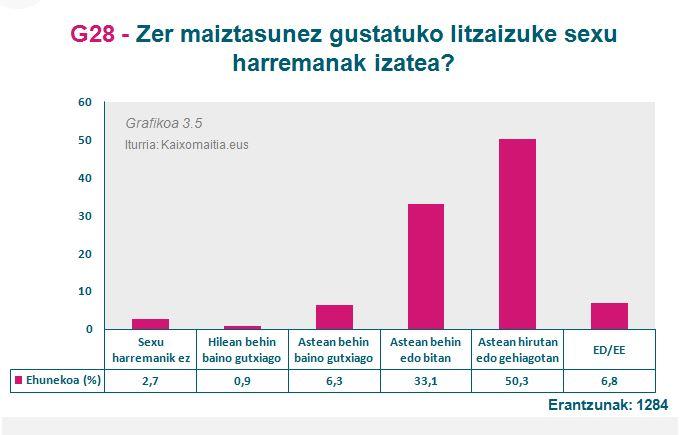 g28_zer-maiztasunarekin-nahiko-zenuke-sexua