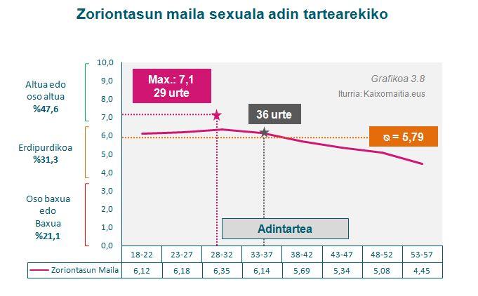 g30-1_zoriontasun-maila-sexuala_adina