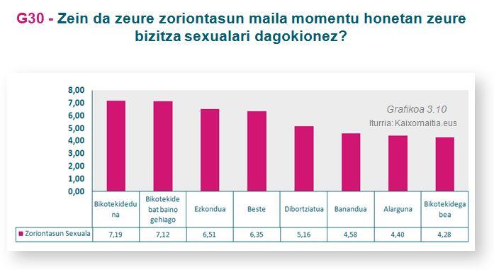 g30-3_zoriontasun-maila-sexuala_egoera-zibila