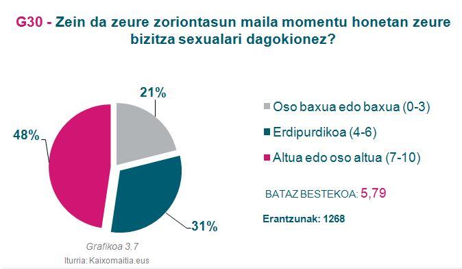 g30_zoriontasun-maila-sexuala