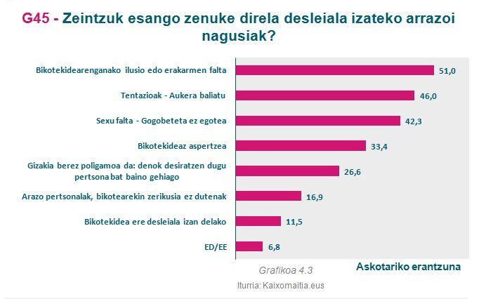 g45_desleiala_arrazoi-nagusiak