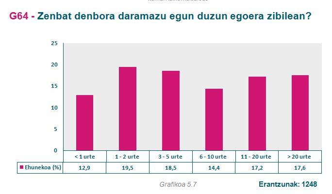 g63_egoera-zibila_denbora