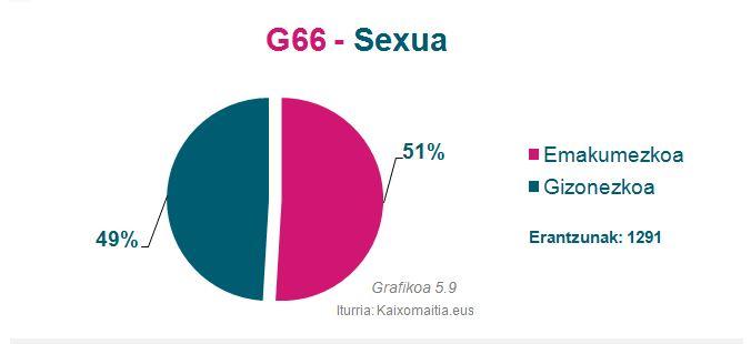 g65_sexua