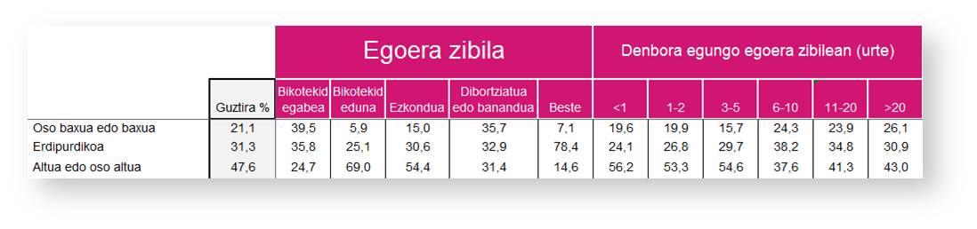 t30-3_zoriontasun-maila-sexuala_egoera-zibila