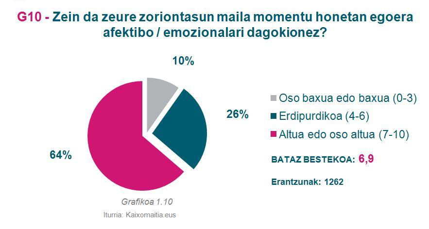 g10_zoriontasun-maila-afektiboa