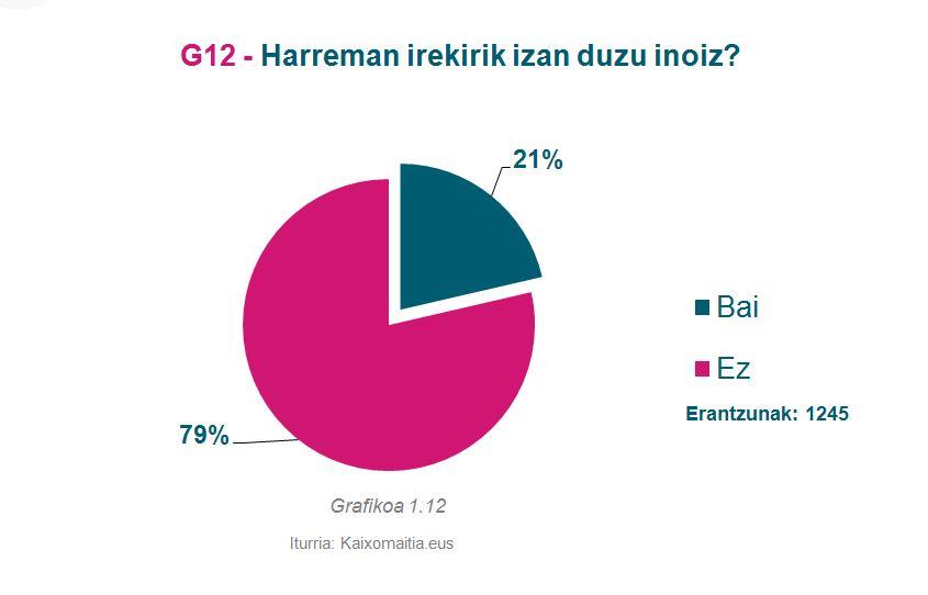 g12_harreman-irekirik-inoiz