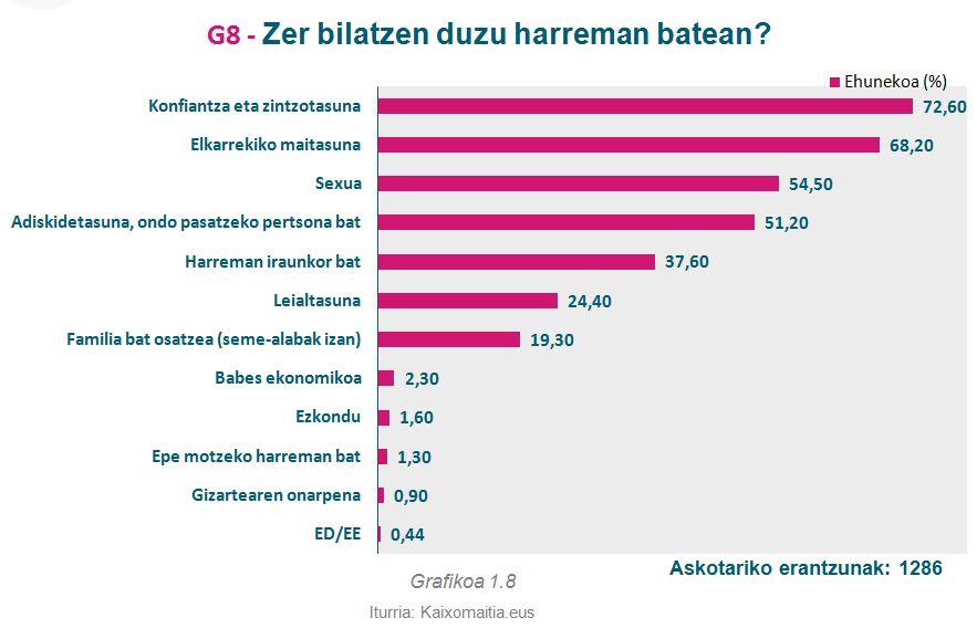 g8_zer-bilatzen-duzu-harreman-batean
