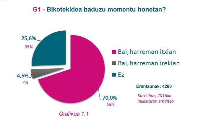 G1 grafikoa