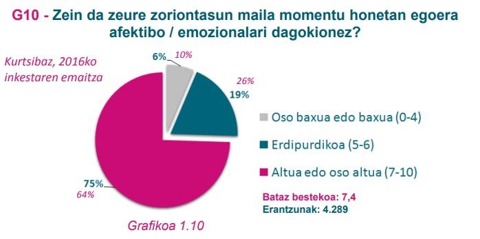 G10 grafikoa