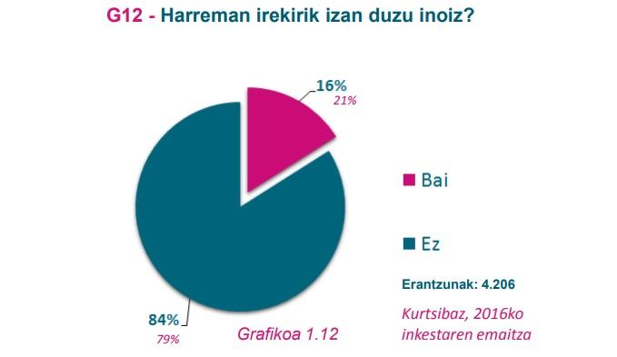 G12 grafikoa