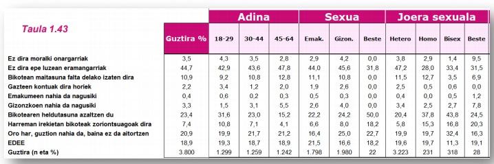 G15 taula 1