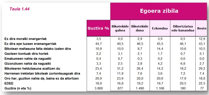 G15 taula 2
