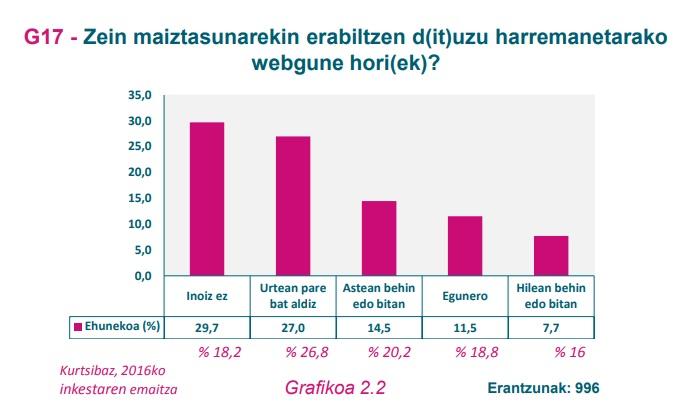 G17 Grafikoa