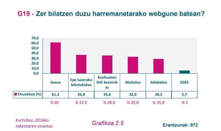 G19 grafikoa