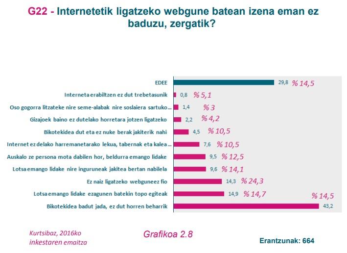 G22 grafikoa