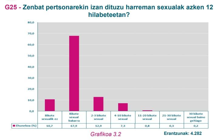 G25 grafikoa