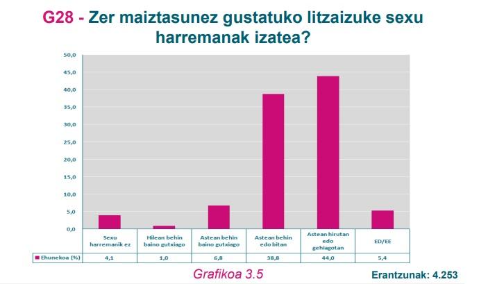 G28 Grafikoa