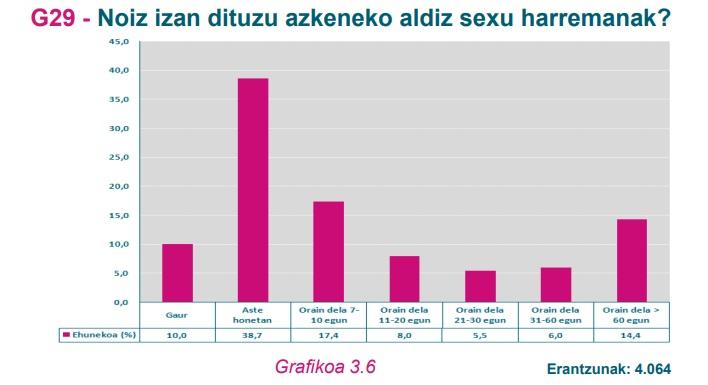 G29 Grafikoa