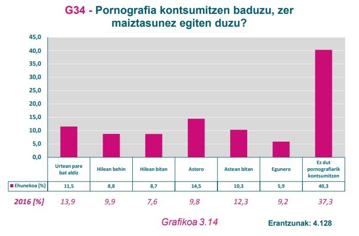 G34 Grafikoa