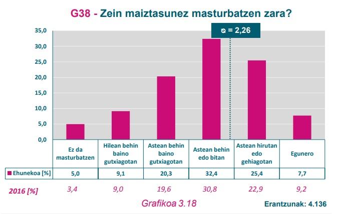 G38 Grafikoa