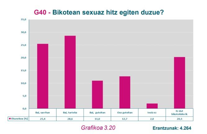 G40 Grafikoa