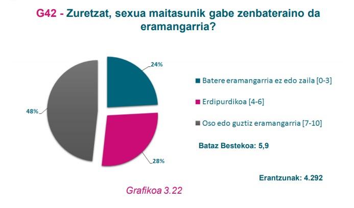 G42 Grafikoa