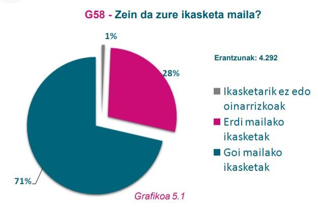G58 Grafikoa