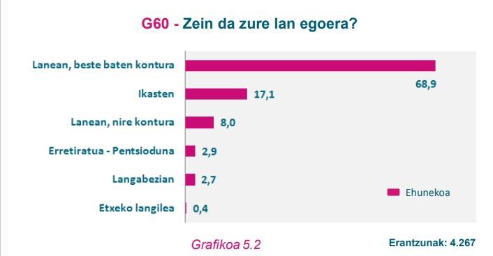 G60 Grafikoa