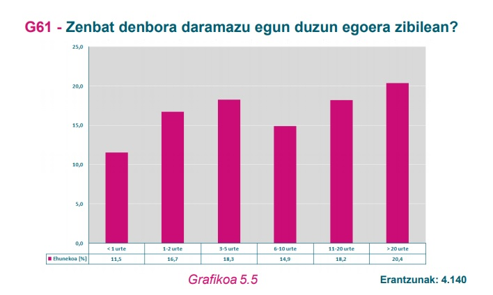 G62 Grafikoa
