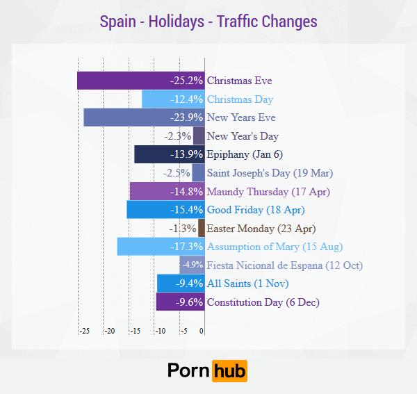 G1_Pornhub_SpainHolidays_TrafficChanges