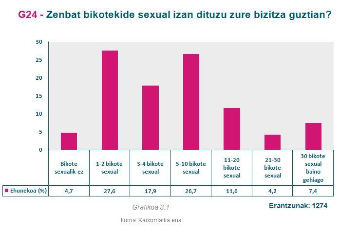 g24_bikote-sexual-kopurua