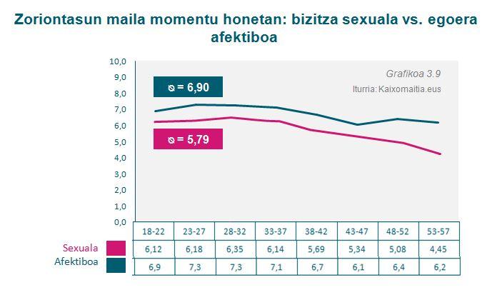 g30-2_zoriontasun-maila-sexuala_zorion-afektiboa