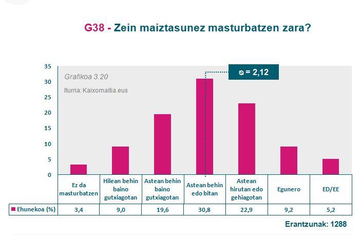 g38_masturbazio-maiztasuna