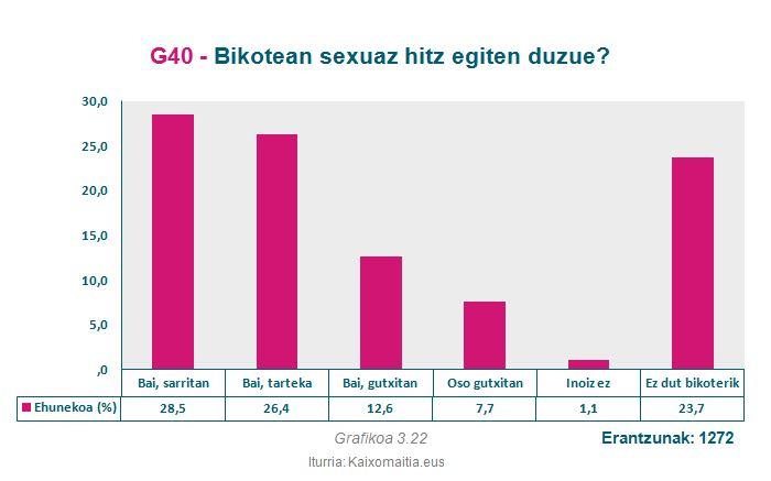 g40_bikotean-sexuaz-hitzegin