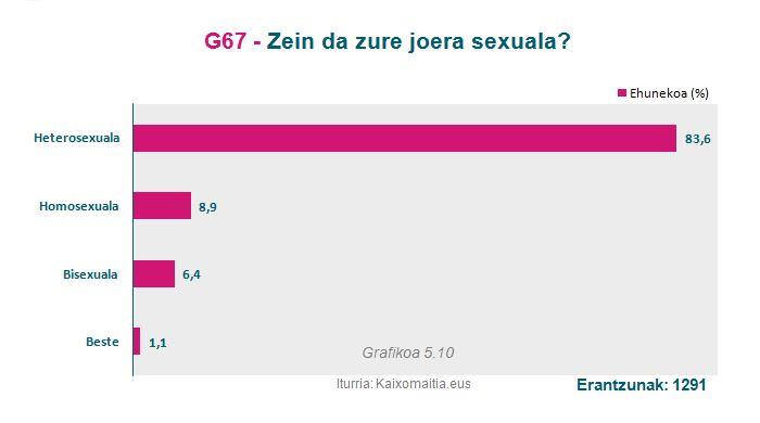 g66_joera-sexuala
