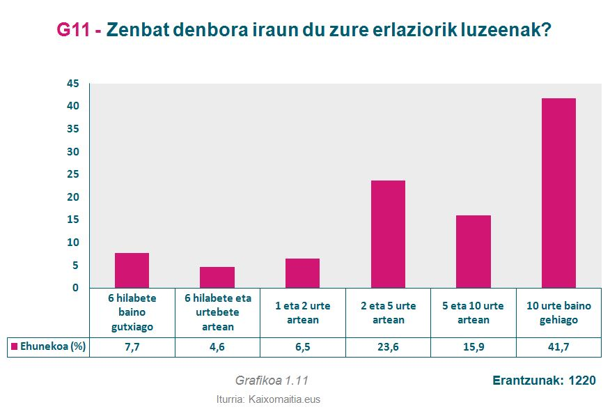 g11_zenbat-denbora-erlazio-luzeenak