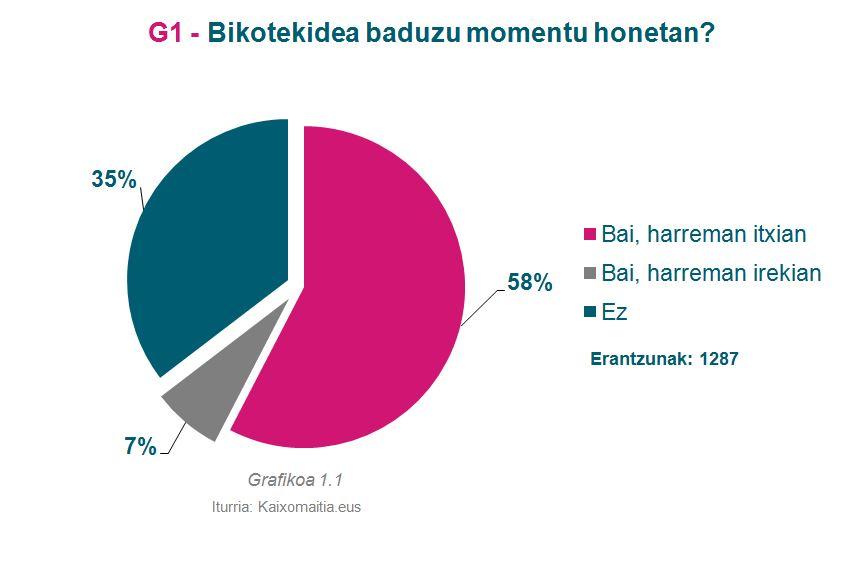 g1_bikotekidea-baduzu-momentu-honetan
