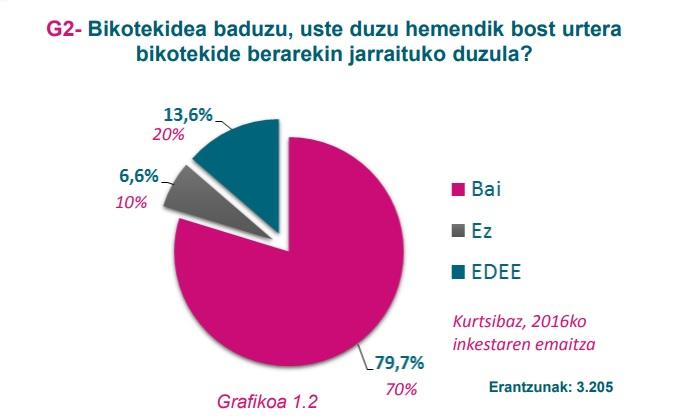 G2 grafikoa