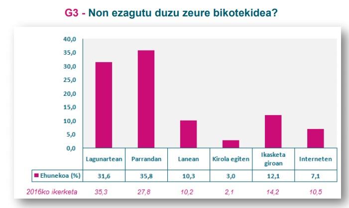 G3 grafikoa