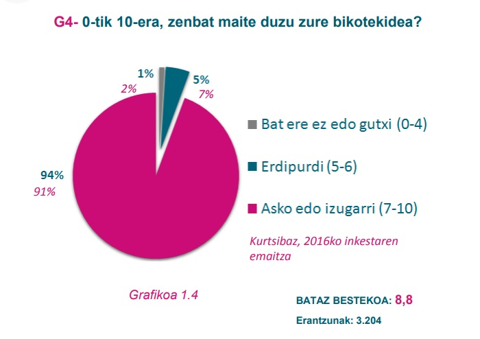 G4 grafikoa