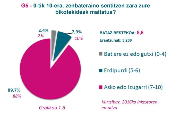 G5 grafikoa