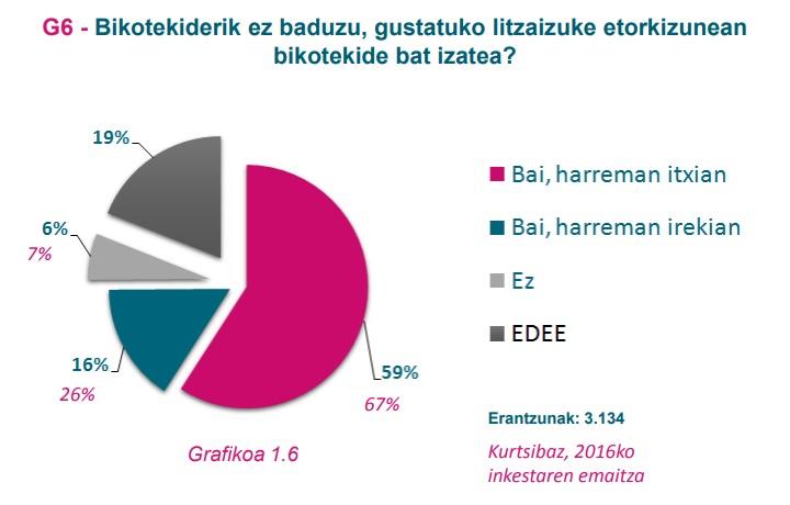 G6 grafikoa