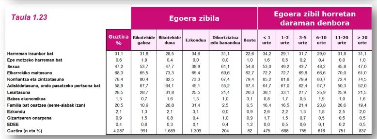 G8 taula 2