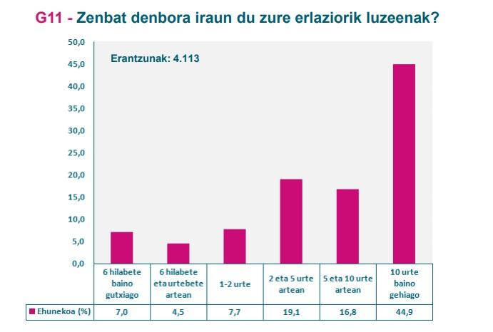 G11 grafikoa