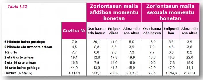 G11 taula 3