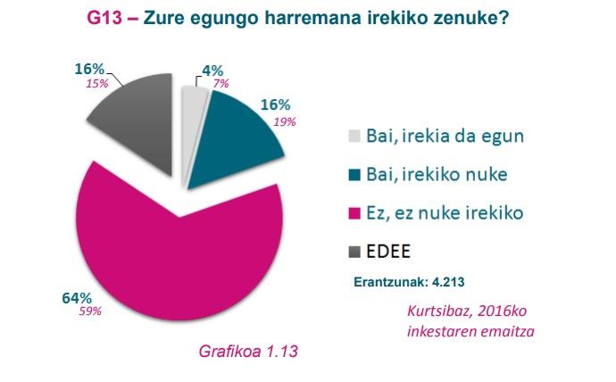 G13 grafikoa