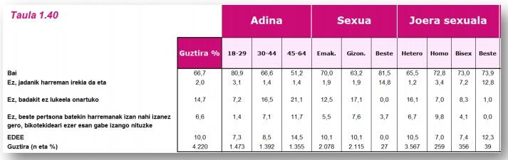 G14 taula 1