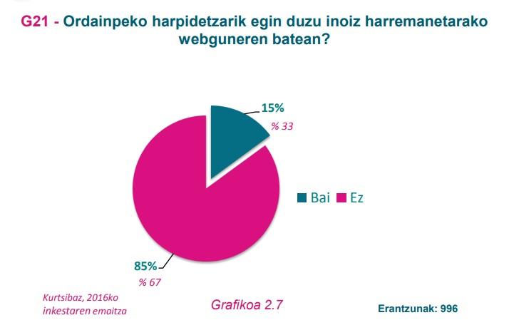 G21 grafikoa