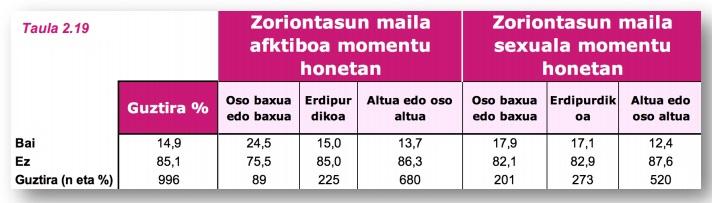 G21 taula 3